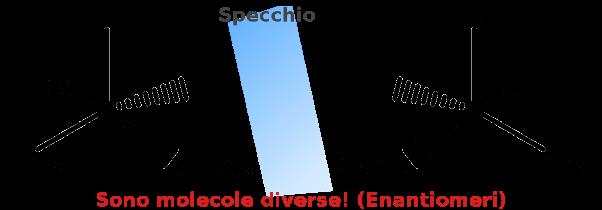 Enantiomeri allo specchio che anche con lo stesso centro chirale si dimostrano essere molecole diverse