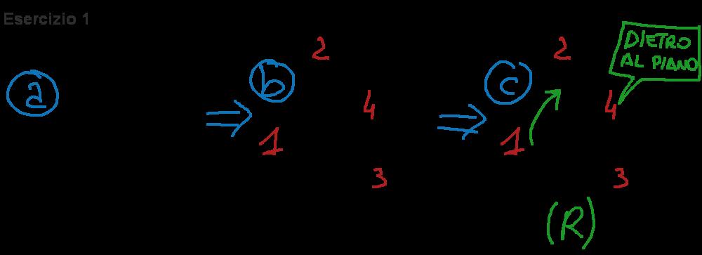 Esercizio svolto che dimostra come si effettua il calcolo della configurazione di un centro chirale con il gruppo a priorità 4 dietro al piano