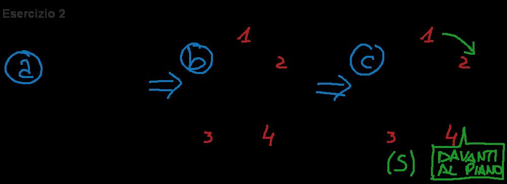Esercizio svolto che spiega come calcolare la configurazione di un carbonio chirale con il gruppo a priorità 4 davanti al piano