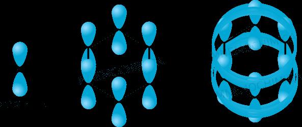 Illustrazione degli orbitali p che compongono il sistema aromatico