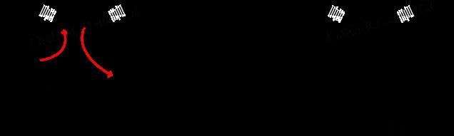 Primo stadio dell' Ozonolisi dove l'alchene si trasforma in molozonide