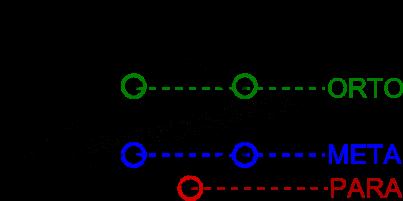 Schema dei Sostituenti in Posizioni orto meta e para