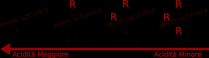 Acidità del gruppo oh dipende dalla sostituzione del carbonio
