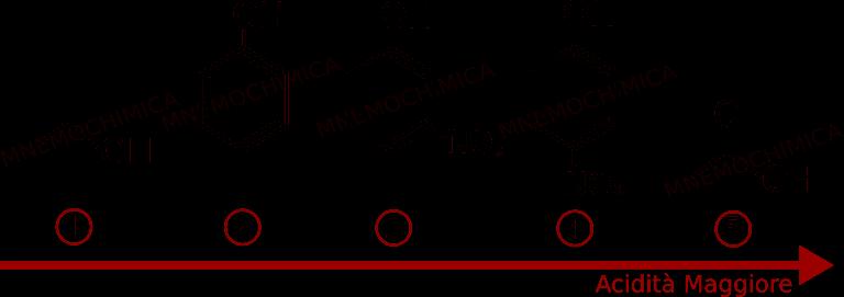L'ordine di acidità vede l'etanolo, il fenolo, il 3-nitrofenolo, il 4-nitrofenolo ed il maggiore è l'acido etanoico