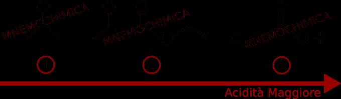 L'acidità prevede il seguente ordine: propanone, estere acetacetico ed acido tricloroacetico