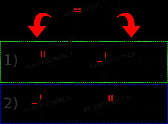 Schema per capire con quali reagenti creare un prodotto nella reazione di Wittig